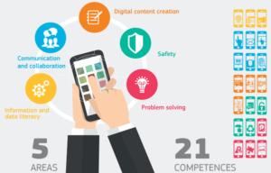 Le 21 competenze digitali del DigComp 2.1